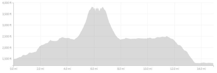 Elevation profile of the hike from Hosteria El Pilar to Laguna de Los Tres to El Chalten.