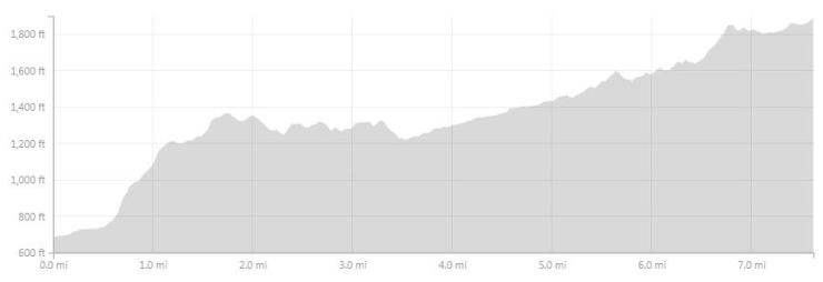 Approximate elevation profile for the Day 3 hike from Refugio Dickson to Los Perros on the Circuit trek in Torres del Paine National Park.