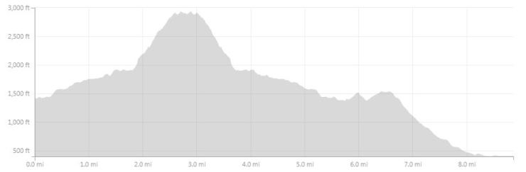 Approximate elevation profile for the Day 9 hike from Refugio Chileno to the Welcome Center with a side trip to the Mirador de las Torres.