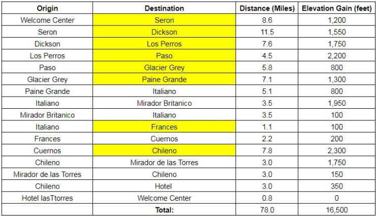 Table showing the approximate distance and elevation gain between different points of interest along the counter-clockwise Circuit hike in Torres del Paine. The campsites we stayed at on our trek at highlighted.