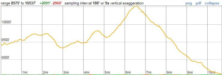 Teton-crest-trail-day-3-elevation-profile