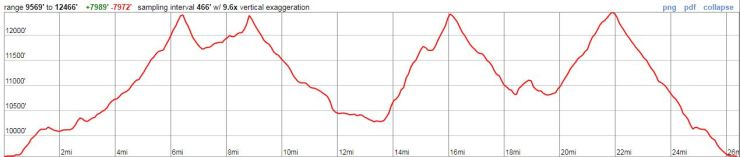 maroon-bells-four-pass-loop-overall-elevation-profile