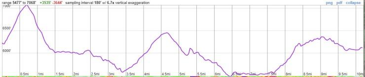 glacier-peak-backpacking-elevation-day2