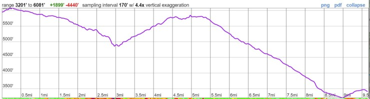 timberline-trail-elevation-profile-day-1