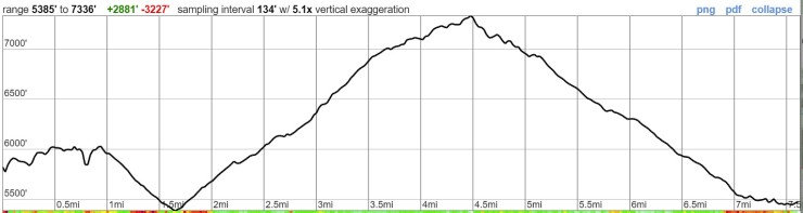 timberline-trail-elevation-profile-day-4