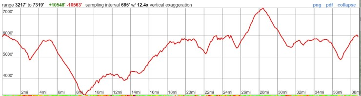 timberline-trail-overall-elevation-profile